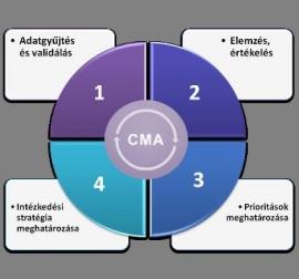 Az ICAO új CMA rendszerének bevezetése